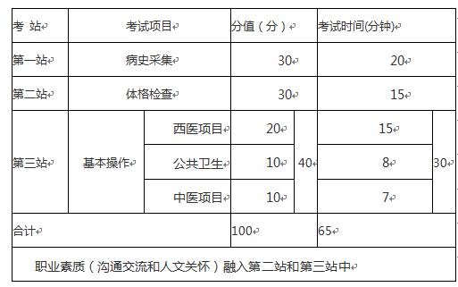 乡村全科执业助理医师技能考试介绍