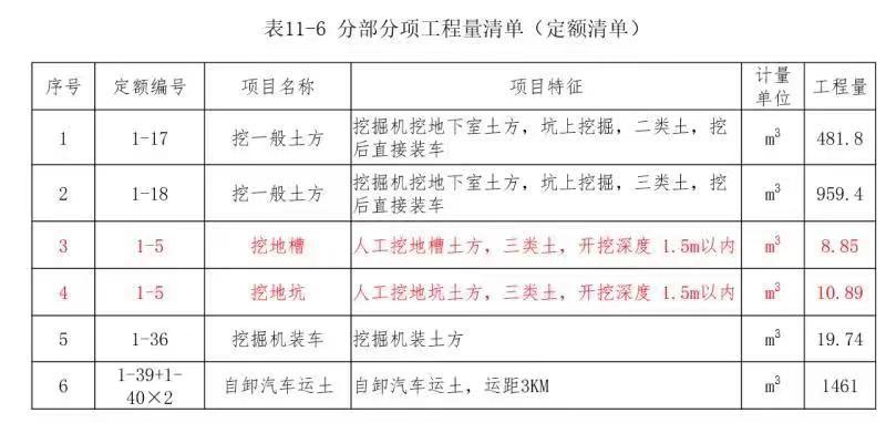 二级造价工程师考试资料:分部分项工程量清单的编制